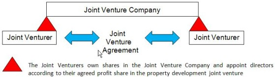 boat partnership agreement template co ownership agreement